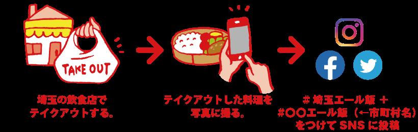 #埼玉エール飯